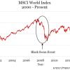 MSCI-World-Index-e1459392802646-7346ecc761545d4eb8c52beed7968c23e540ad89